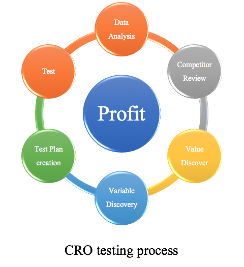 CRO testing sequence